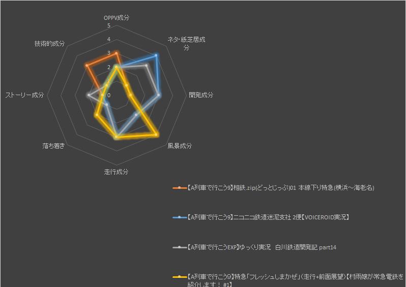 A列車動画グラフ紹介動画