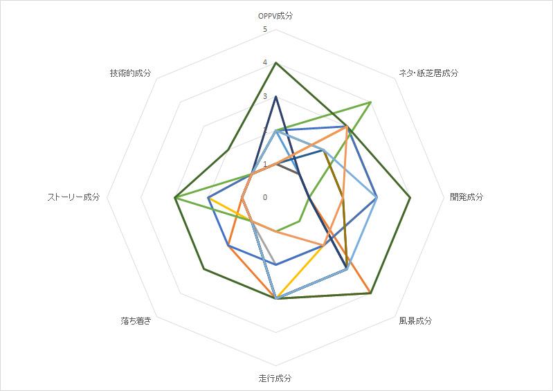 A列車動画グラフ全動画